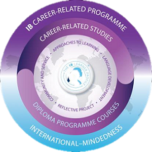 career related programme