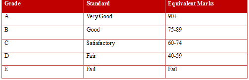 grading system image