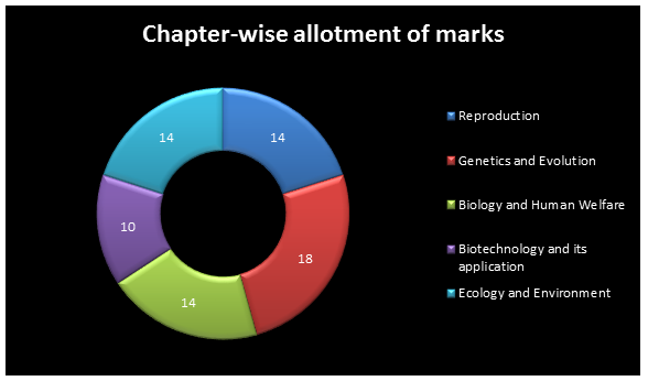 biology marking scheme